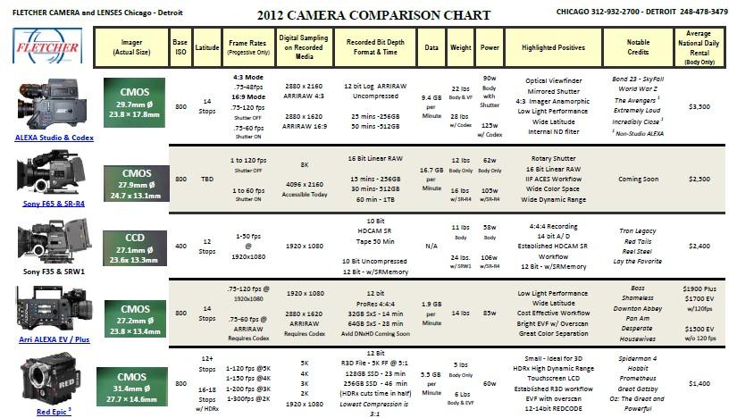 The Fletcher 2012 Camera Comparison Chart:
