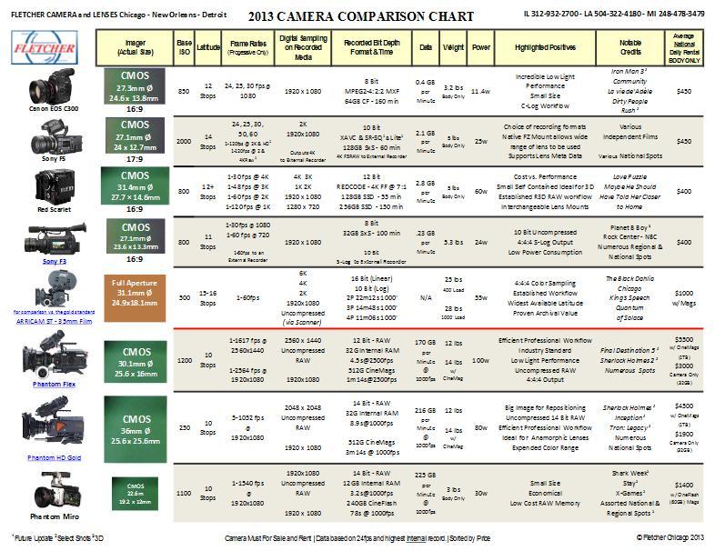 The Fletcher 2013 Camera Comparison Chart: