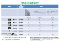 Panasonic P2 REC Compatibility Chart: