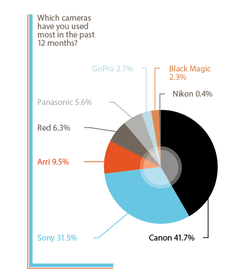 2014 Most Popular Cameras, Editing, Compositing, Grading Systems & Workflows Revealed