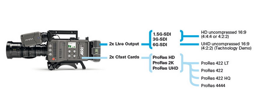 Up-Sampled 4K ProRes Comes to ARRI Amira Cameras: